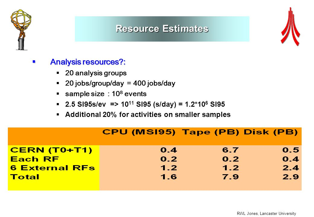 RWL Jones, Lancaster University Resource Estimates Analysis resources : Analysis resources : 20 analysis groups 20 jobs/group/day = 400 jobs/day sample size : 10 8 events 2.5 SI95s/ev => 10 11 SI95 (s/day) = 1.2*10 6 SI95 Additional 20% for activities on smaller samples