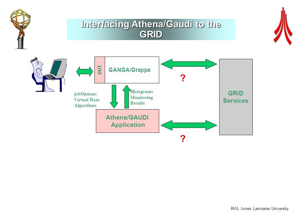 RWL Jones, Lancaster University Interfacing Athena/Gaudi to the GRID Athena/GAUDI Application GANGA/Grappa GUI jobOptions/ Virtual Data Algorithms GRID Services Histograms Monitoring Results .