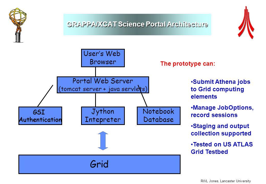 RWL Jones, Lancaster University GRAPPA/XCAT Science Portal Architecture Portal Web Server (tomcat server + java servlets) Jython Intepreter Notebook D