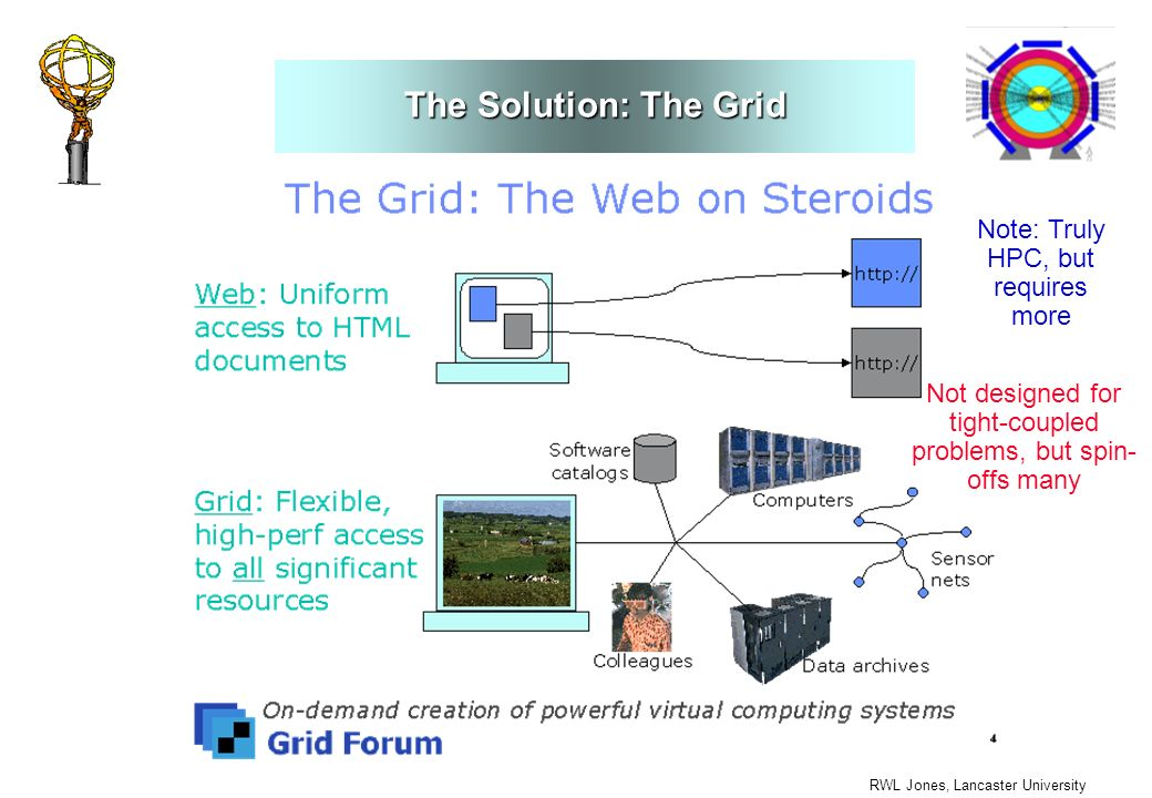 RWL Jones, Lancaster University The Solution: The Grid Note: Truly HPC, but requires more Not designed for tight-coupled problems, but spin- offs many