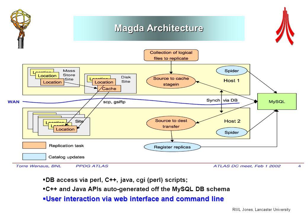 RWL Jones, Lancaster University Magda Architecture DB access via perl, C++, java, cgi (perl) scripts; C++ and Java APIs auto-generated off the MySQL DB schema User interaction via web interface and command line User interaction via web interface and command line