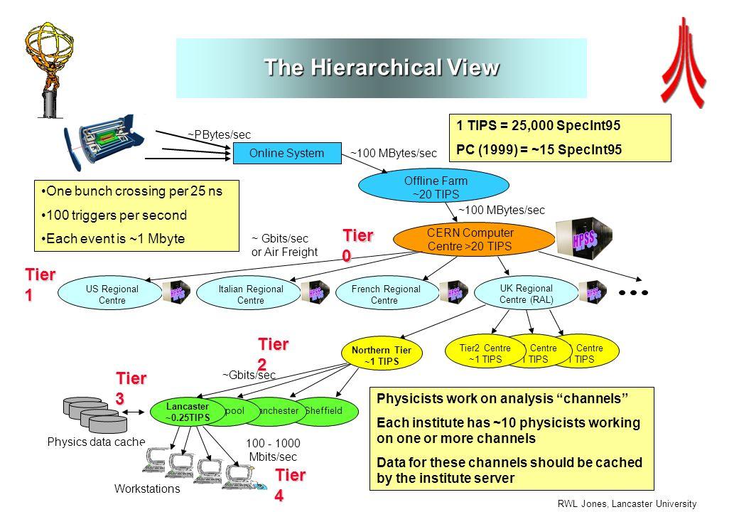RWL Jones, Lancaster University The Hierarchical View Tier2 Centre ~1 TIPS Online System Offline Farm ~20 TIPS CERN Computer Centre >20 TIPS UK Region