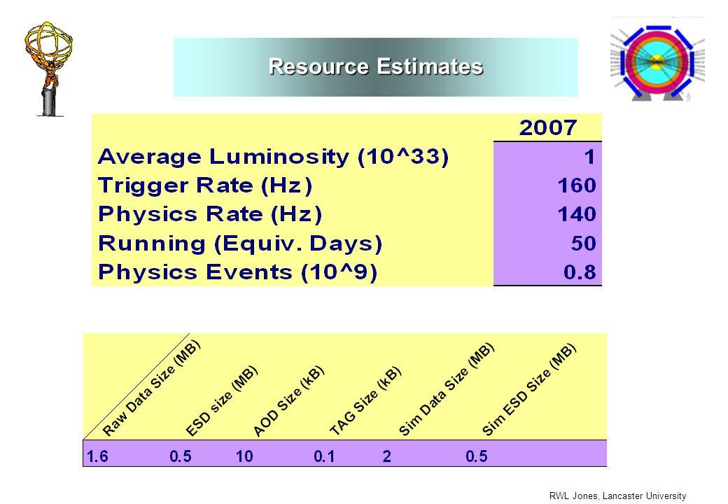 RWL Jones, Lancaster University Resource Estimates