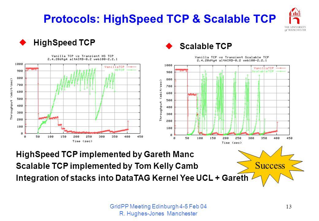 GridPP Meeting Edinburgh 4-5 Feb 04 R. Hughes-Jones Manchester 13 Protocols: HighSpeed TCP & Scalable TCP HighSpeed TCP Scalable TCP HighSpeed TCP imp
