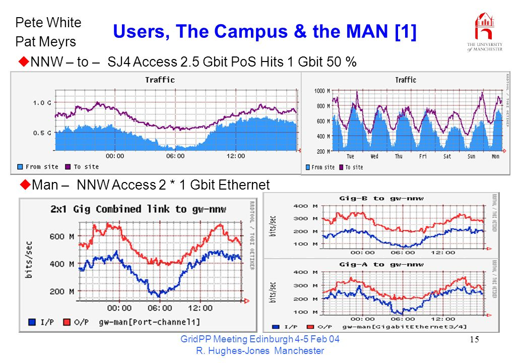 GridPP Meeting Edinburgh 4-5 Feb 04 R. Hughes-Jones Manchester 15 Users, The Campus & the MAN [1] NNW – to – SJ4 Access 2.5 Gbit PoS Hits 1 Gbit 50 %