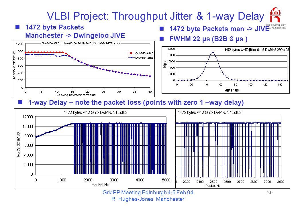 GridPP Meeting Edinburgh 4-5 Feb 04 R. Hughes-Jones Manchester 20 1472 byte Packets man -> JIVE FWHM 22 µs (B2B 3 µs ) VLBI Project: Throughput Jitter