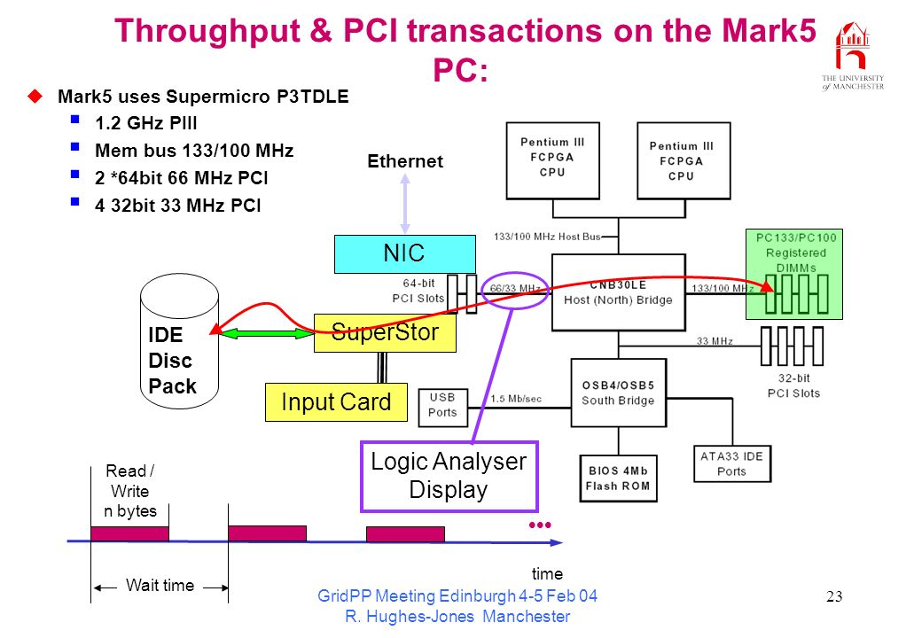 GridPP Meeting Edinburgh 4-5 Feb 04 R. Hughes-Jones Manchester 23 Throughput & PCI transactions on the Mark5 PC: Read / Write n bytes Wait time time M
