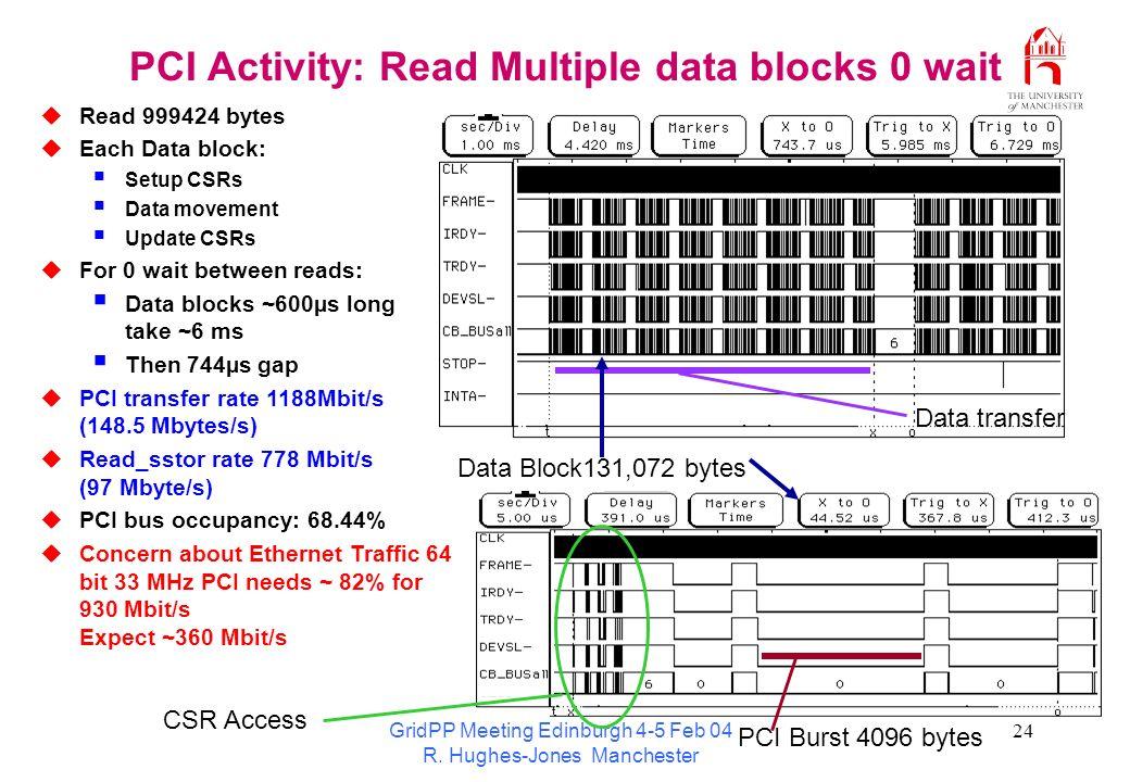 GridPP Meeting Edinburgh 4-5 Feb 04 R. Hughes-Jones Manchester 24 PCI Activity: Read Multiple data blocks 0 wait Read 999424 bytes Each Data block: Se