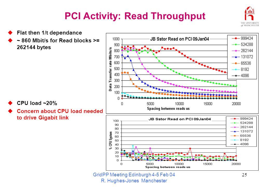 GridPP Meeting Edinburgh 4-5 Feb 04 R. Hughes-Jones Manchester 25 PCI Activity: Read Throughput Flat then 1/t dependance ~ 860 Mbit/s for Read blocks