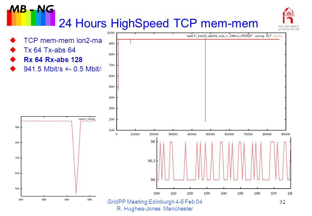 GridPP Meeting Edinburgh 4-5 Feb 04 R. Hughes-Jones Manchester 32 24 Hours HighSpeed TCP mem-mem TCP mem-mem lon2-man1 Tx 64 Tx-abs 64 Rx 64 Rx-abs 12