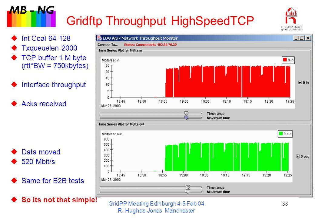 GridPP Meeting Edinburgh 4-5 Feb 04 R. Hughes-Jones Manchester 33 Gridftp Throughput HighSpeedTCP Int Coal 64 128 Txqueuelen 2000 TCP buffer 1 M byte