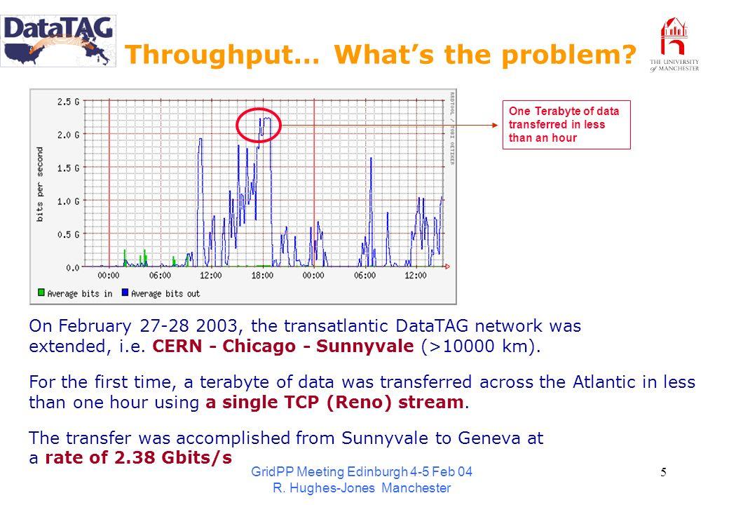 GridPP Meeting Edinburgh 4-5 Feb 04 R. Hughes-Jones Manchester 5 Throughput… Whats the problem? One Terabyte of data transferred in less than an hour