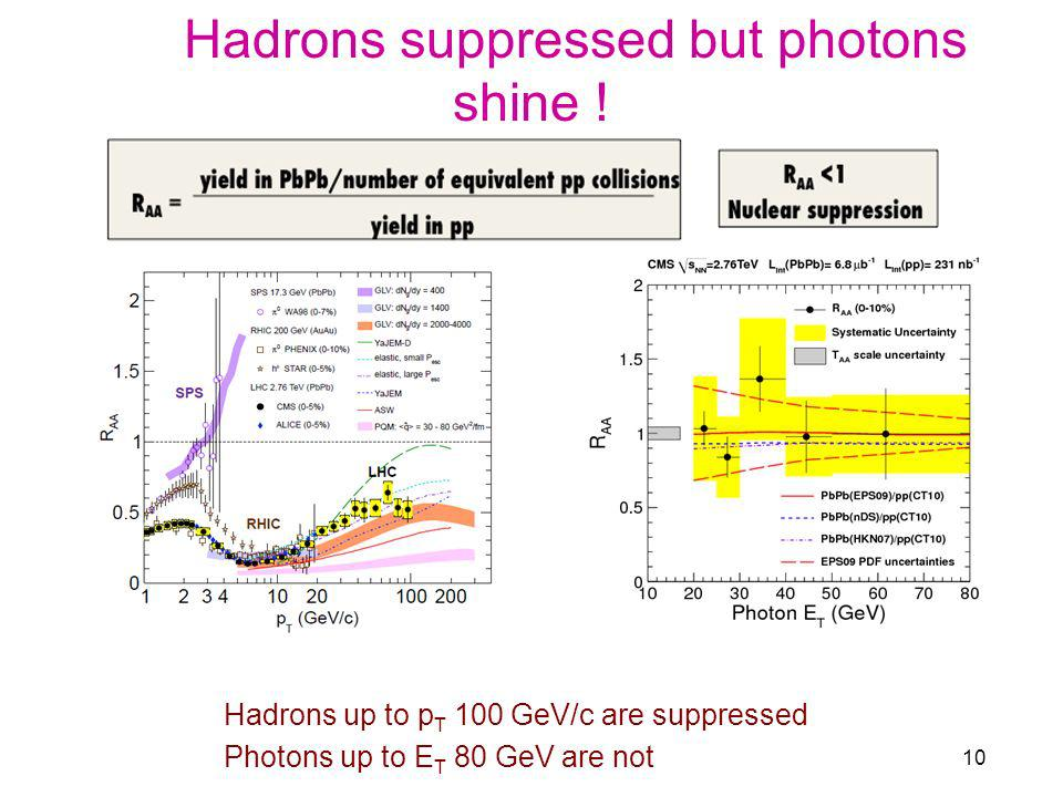 Hadrons suppressed but photons shine ! Hadrons up to p T 100 GeV/c are suppressed Photons up to E T 80 GeV are not 10