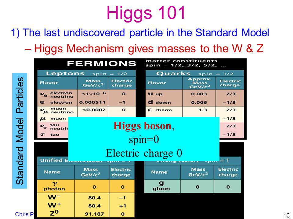Higgs 101 1) The last undiscovered particle in the Standard Model –Higgs Mechanism gives masses to the W & Z Chris Parkes 13 Standard Model Particles