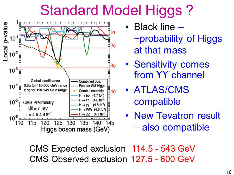 Standard Model Higgs ? Black line – ~probability of Higgs at that mass Sensitivity comes from ϒϒ channel ATLAS/CMS compatible New Tevatron result – al