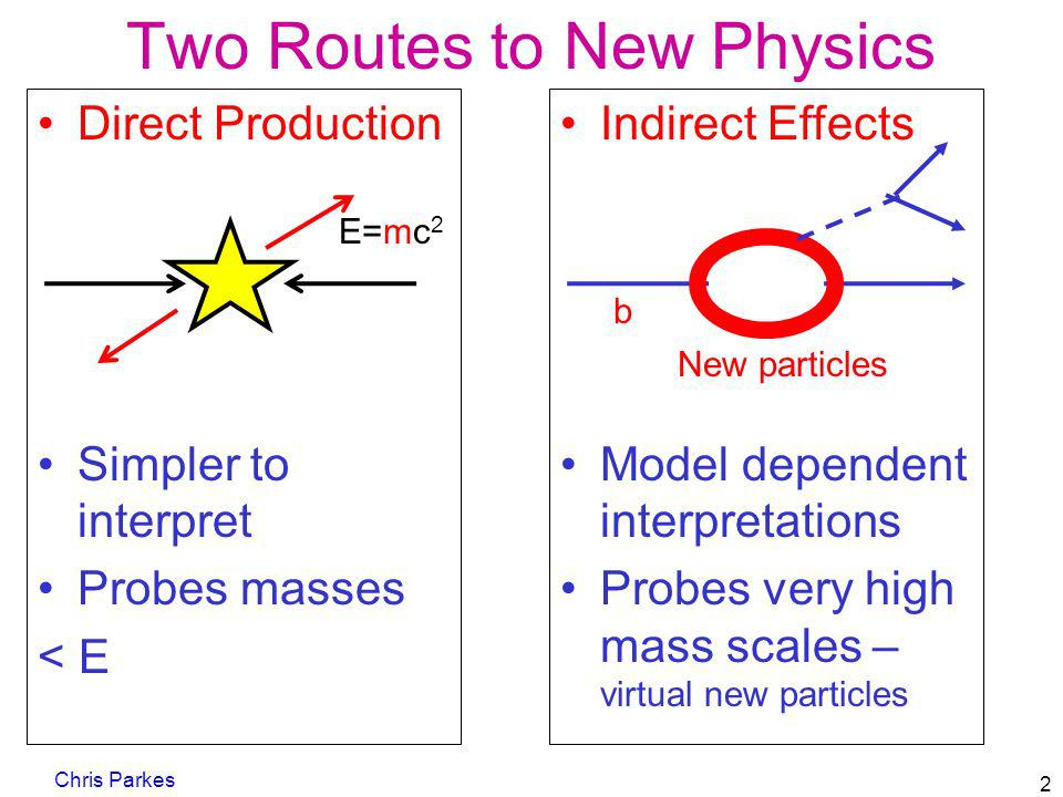 Direct Production Simpler to interpret Probes masses < E Two Routes to New Physics Chris Parkes 2 Indirect Effects Model dependent interpretations Pro