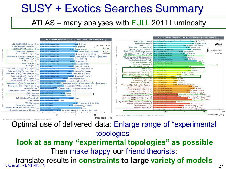 SUSY + Exotics Searches Summary F. Cerutti - LNF-INFN 27 Optimal use of delivered data: Enlarge range of experimental topologies look at as many exper