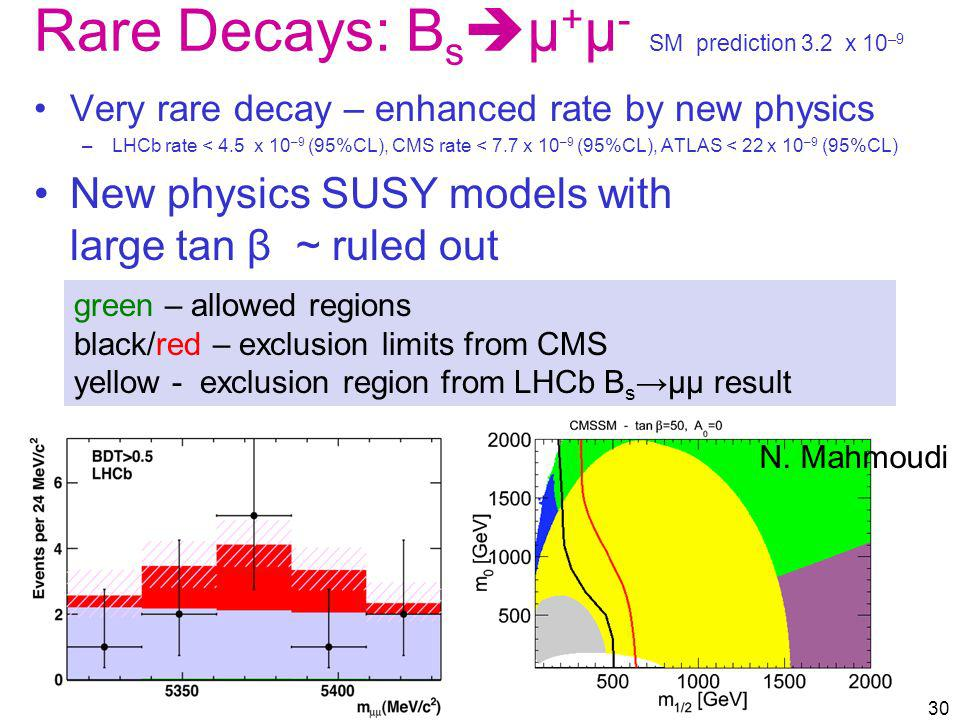 Very rare decay – enhanced rate by new physics –LHCb rate < 4.5 x 10 –9 (95%CL), CMS rate < 7.7 x 10 –9 (95%CL), ATLAS < 22 x 10 –9 (95%CL) New physic