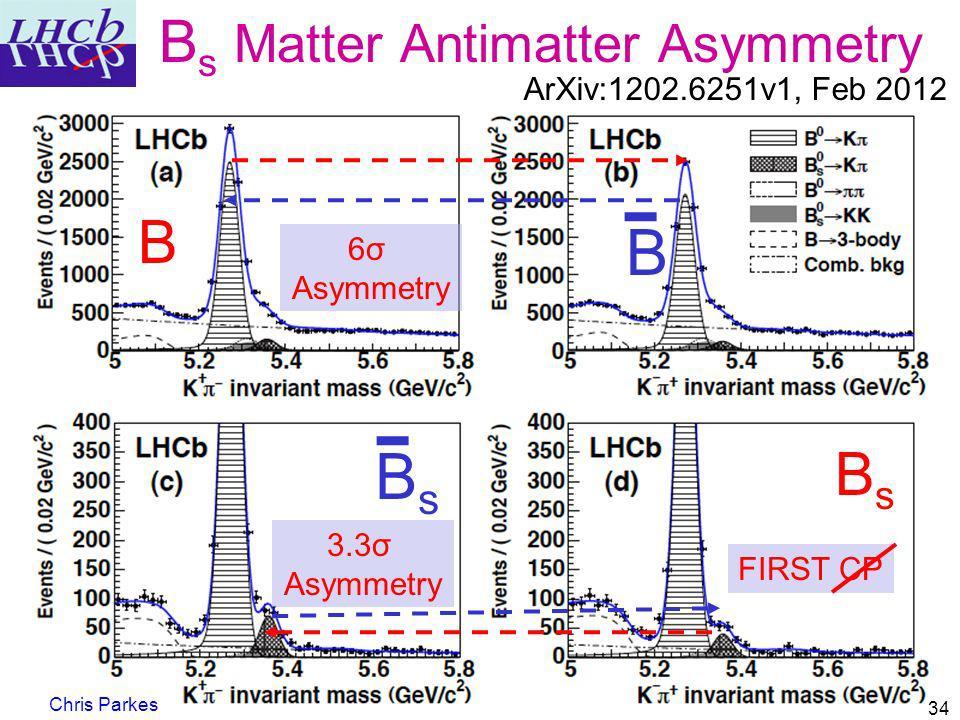 6σ Asymmetry B s Matter Antimatter Asymmetry Chris Parkes 34 ArXiv:1202.6251v1, Feb 2012 B B BsBs BsBs 3.3σ Asymmetry FIRST CP
