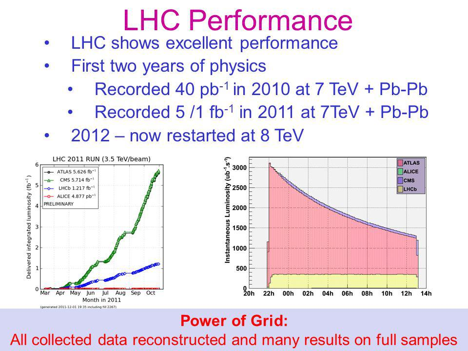 LHC Performance LHC shows excellent performance First two years of physics Recorded 40 pb -1 in 2010 at 7 TeV + Pb-Pb Recorded 5 /1 fb -1 in 2011 at 7