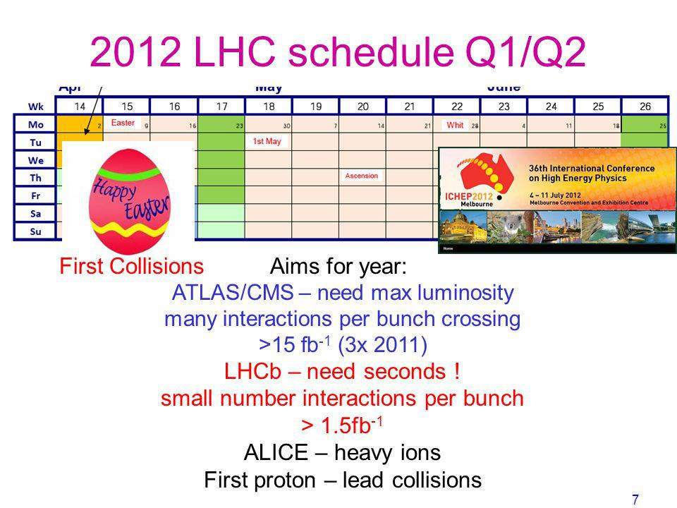 Aims for year: ATLAS/CMS – need max luminosity many interactions per bunch crossing >15 fb -1 (3x 2011) LHCb – need seconds ! small number interaction