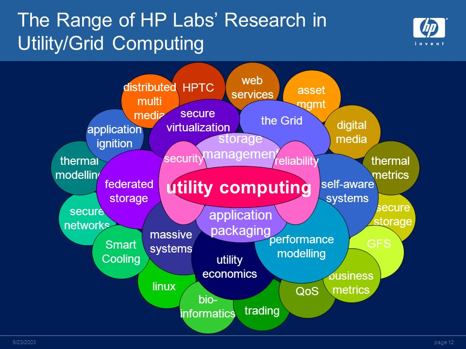 page 129/23/2003 The Range of HP Labs Research in Utility/Grid Computing secure storage GFS linux web services HPTC secure networks asset mgmt thermal