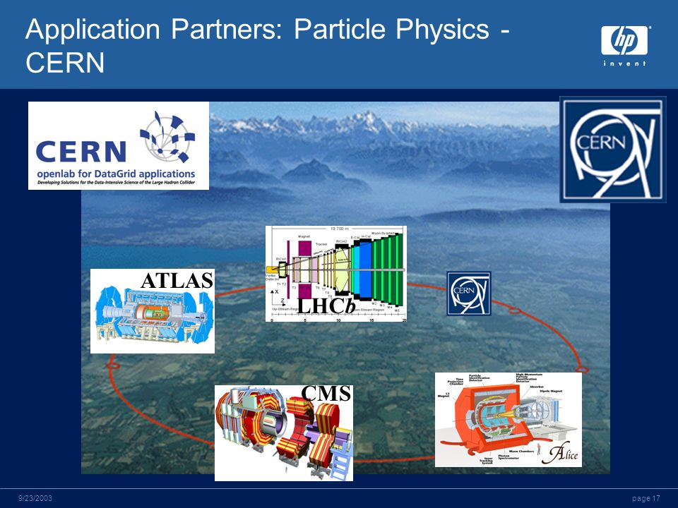 page 179/23/2003 Application Partners: Particle Physics - CERN ATLAS CMS LHCb