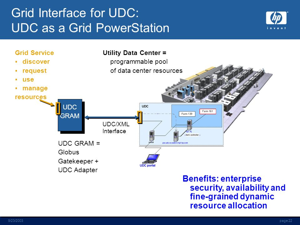 page 229/23/2003 Grid Interface for UDC: UDC as a Grid PowerStation UDC/XML Interface Utility Data Center = programmable pool of data center resources