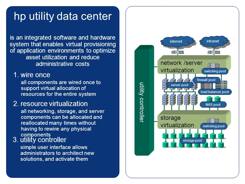hp utility data center is an integrated software and hardware system that enables virtual provisioning of application environments to optimize asset u