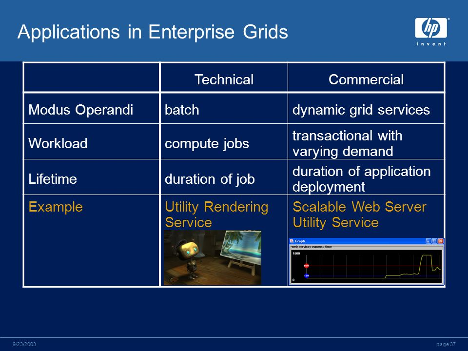 page 379/23/2003 Applications in Enterprise Grids TechnicalCommercial Modus Operandibatchdynamic grid services Workloadcompute jobs transactional with