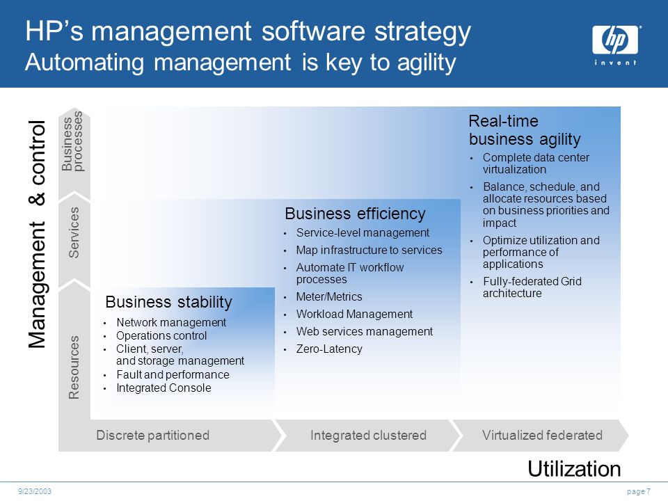page 79/23/2003 HPs management software strategy Automating management is key to agility Discrete partitionedIntegrated clusteredVirtualized federated