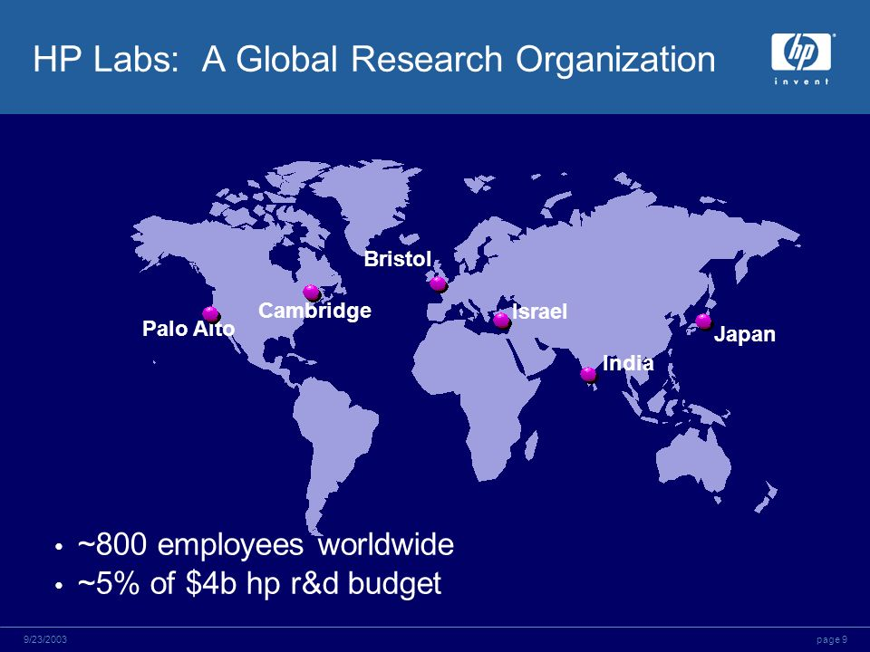 page 99/23/2003 HP Labs: A Global Research Organization Palo Alto Bristol Israel Japan Cambridge India ~800 employees worldwide ~5% of $4b hp r&d budg