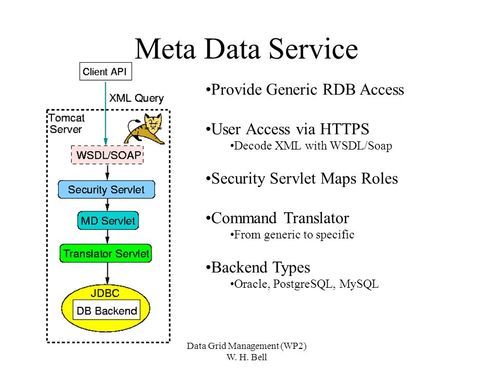 Data Grid Management (WP2) W. H. Bell Meta Data Service Provide Generic RDB Access User Access via HTTPS Decode XML with WSDL/Soap Security Servlet Ma