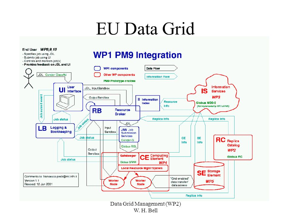 Data Grid Management (WP2) W. H. Bell EU Data Grid