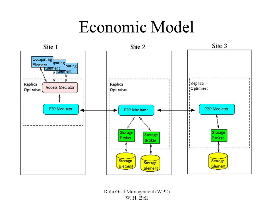 Data Grid Management (WP2) W. H. Bell Economic Model