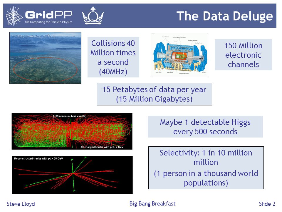 Steve Lloyd Big Bang Breakfast Slide 3 The Grid Electricity Grid Computing Grid Transparent access to distributed heterogeneous resources
