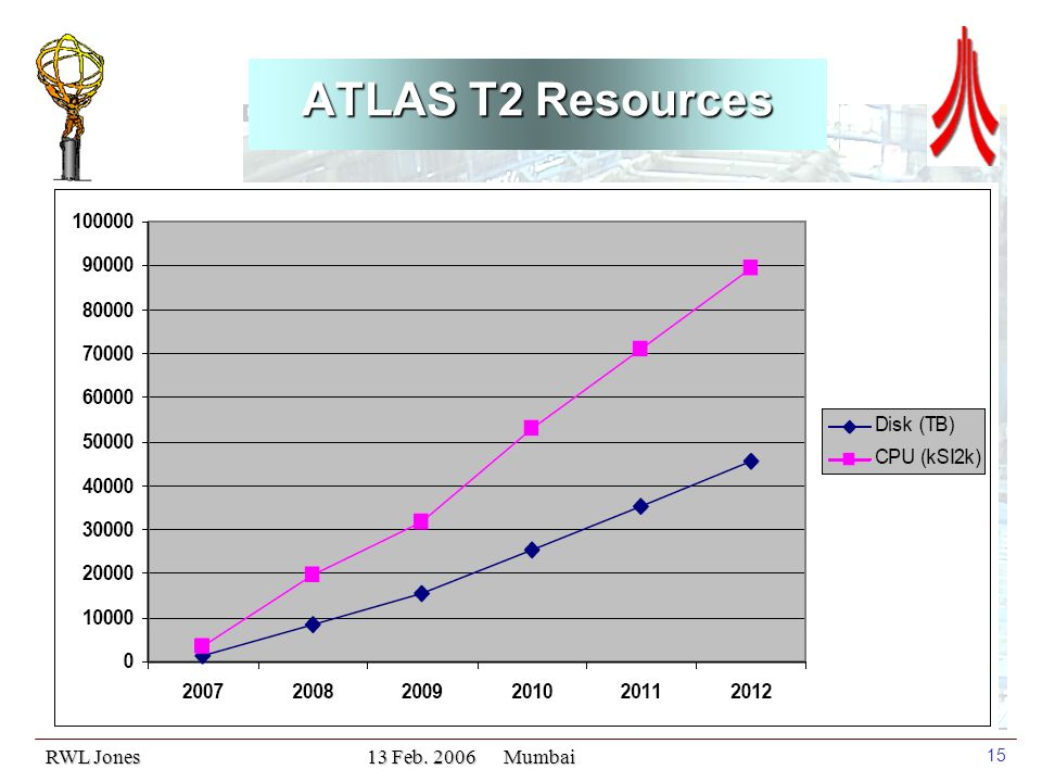 RWL Jones 13 Feb. 2006 Mumbai 15 ATLAS T2 Resources