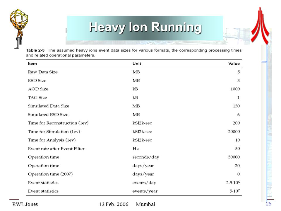 RWL Jones 13 Feb. 2006 Mumbai 25 Heavy Ion Running