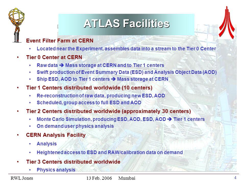 RWL Jones 13 Feb. 2006 Mumbai 15 ATLAS T2 Resources