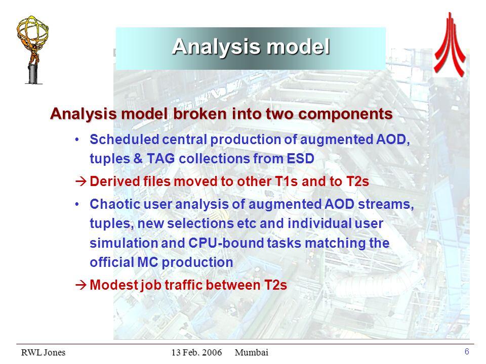 RWL Jones 13 Feb. 2006 Mumbai 7 Inputs to the ATLAS Computing Model (1)