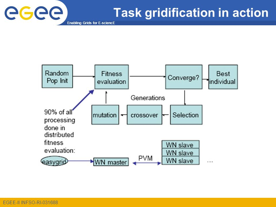 Enabling Grids for E-sciencE EGEE-II INFSO-RI Task gridification in action
