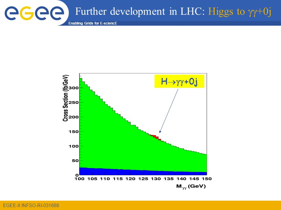 Enabling Grids for E-sciencE EGEE-II INFSO-RI Further development in LHC: Higgs to +0j H +0j