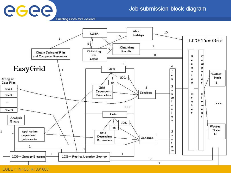 Enabling Grids for E-sciencE EGEE-II INFSO-RI Job submission block diagram