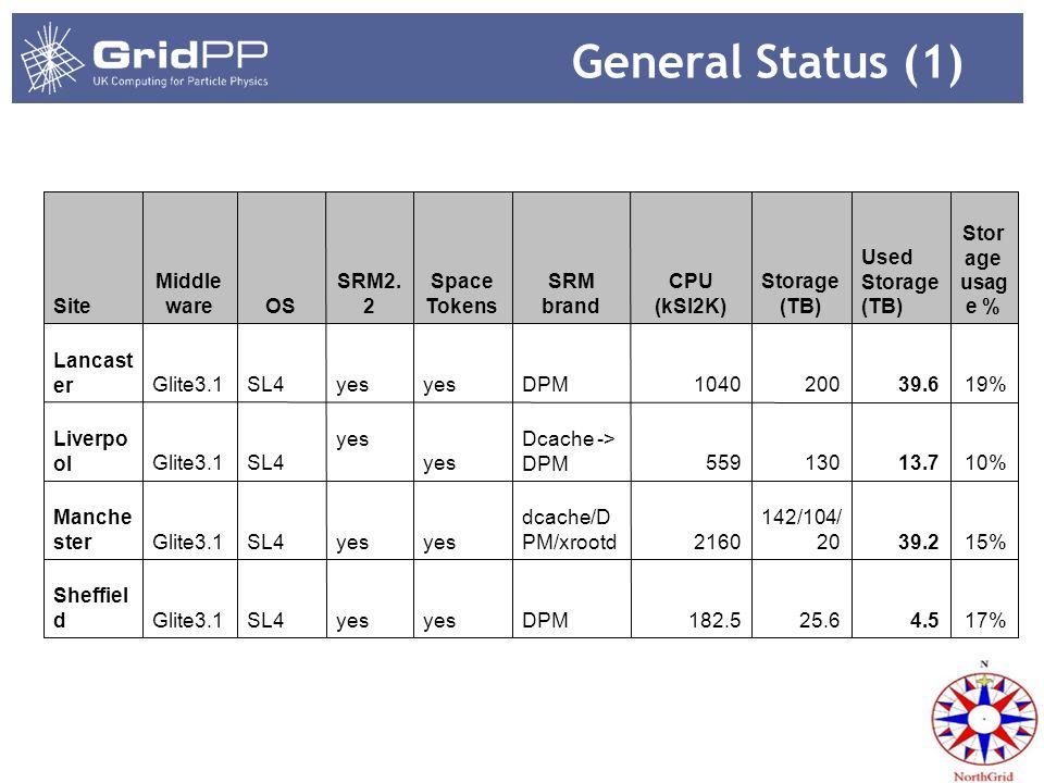 General Status (1) 17%4.525.6182.5DPMyes SL4Glite3.1 Sheffiel d 15%39.2 142/104/ 202160 dcache/D PM/xrootdyes SL4Glite3.1 Manche ster 10%13.7130559 Dcache -> DPMyes SL4Glite3.1 Liverpo ol 19%39.62001040DPMyes SL4Glite3.1 Lancast er Stor age usag e % Used Storage (TB) Storage (TB) CPU (kSI2K) SRM brand Space Tokens SRM2.