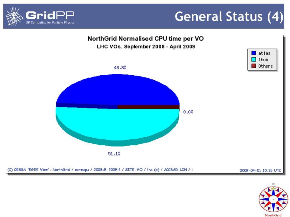 General Status (4)