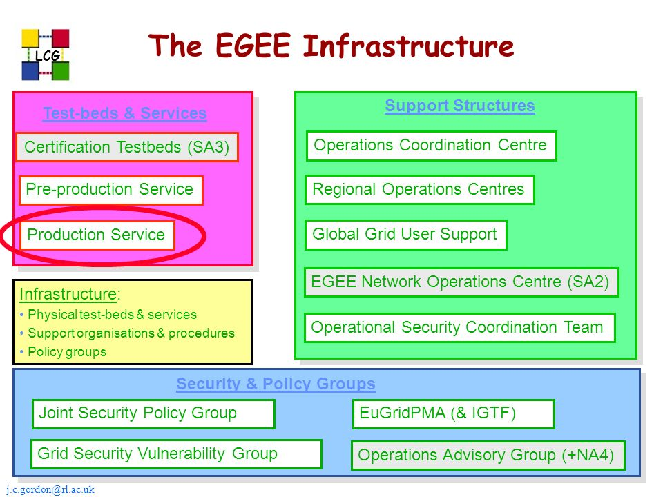 j.c.gordon@rl.ac.uk LCG The EGEE Infrastructure Certification Testbeds (SA3) Pre-production Service Production Service Test-beds & Services Operations