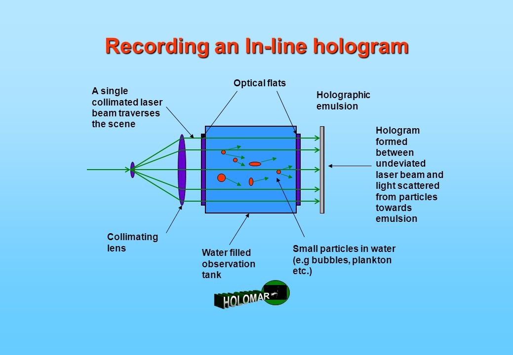 Recording an In-line hologram A single collimated laser beam traverses the scene Collimating lens Water filled observation tank Small particles in water (e.g bubbles, plankton etc.) Holographic emulsion Optical flats Hologram formed between undeviated laser beam and light scattered from particles towards emulsion