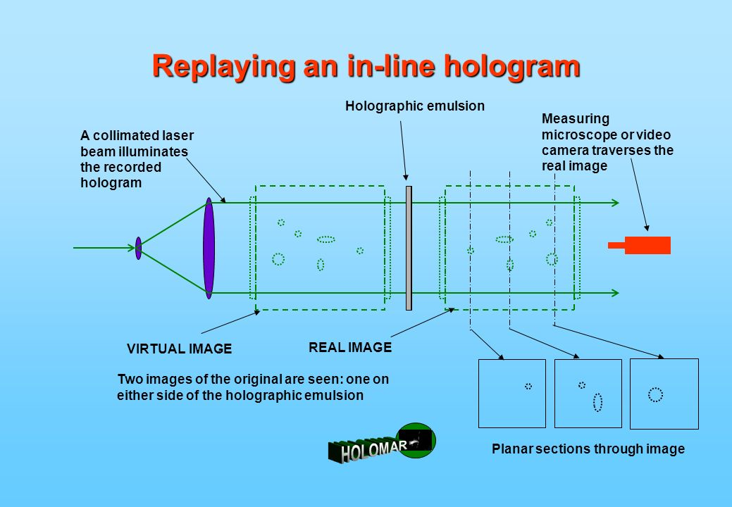 Replaying an in-line hologram A collimated laser beam illuminates the recorded hologram Holographic emulsion Two images of the original are seen: one on either side of the holographic emulsion VIRTUAL IMAGE REAL IMAGE Measuring microscope or video camera traverses the real image Planar sections through image