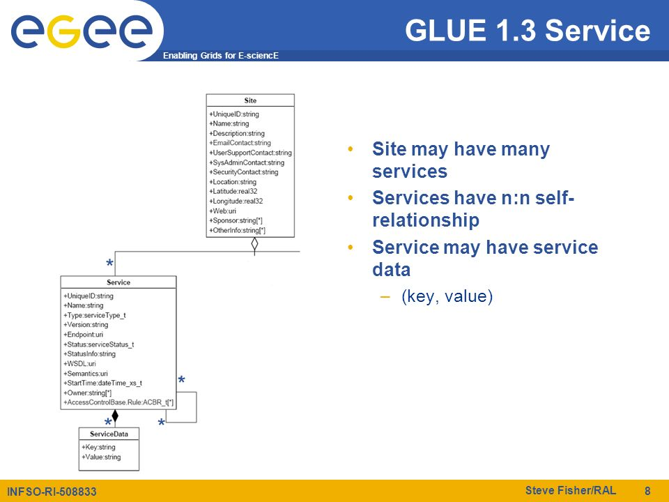 Enabling Grids for E-sciencE INFSO-RI-508833 Steve Fisher/RAL 8 GLUE 1.3 Service Site may have many services Services have n:n self- relationship Serv