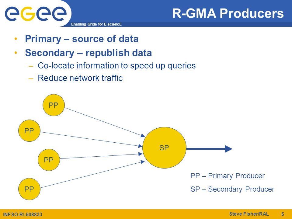 Enabling Grids for E-sciencE INFSO-RI-508833 Steve Fisher/RAL 5 R-GMA Producers Primary – source of data Secondary – republish data –Co-locate informa